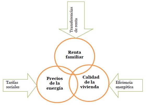 grafico articulo pobreza energetica